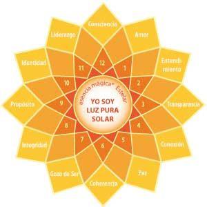 Cuerpo de Luz Pura Solar