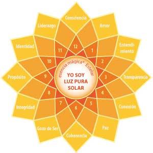 Meditación-Inducción de energía Cuerpo de Luz Pura Solar